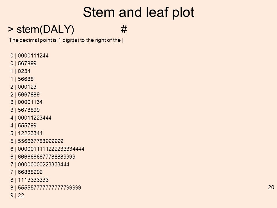 Stem and leaf plot > stem(DALY) # The decimal point is 1 digit(s) to the right of the | 0 | 0000111244 0 | 567899 1 | 0234 1 | 56688 2 | 000123 2 | 5667889 3 | 00001134 3 | 5678899 4 | 00011223444 4 | 555799 5 | 12223344 5 | 556667788999999 6 | 0000011111222233334444 6 | 6666666677788889999 7 | 00000000223333444 7 | 66888999 8 | 1113333333 8 | 555557777777777799999 9 | 22 20