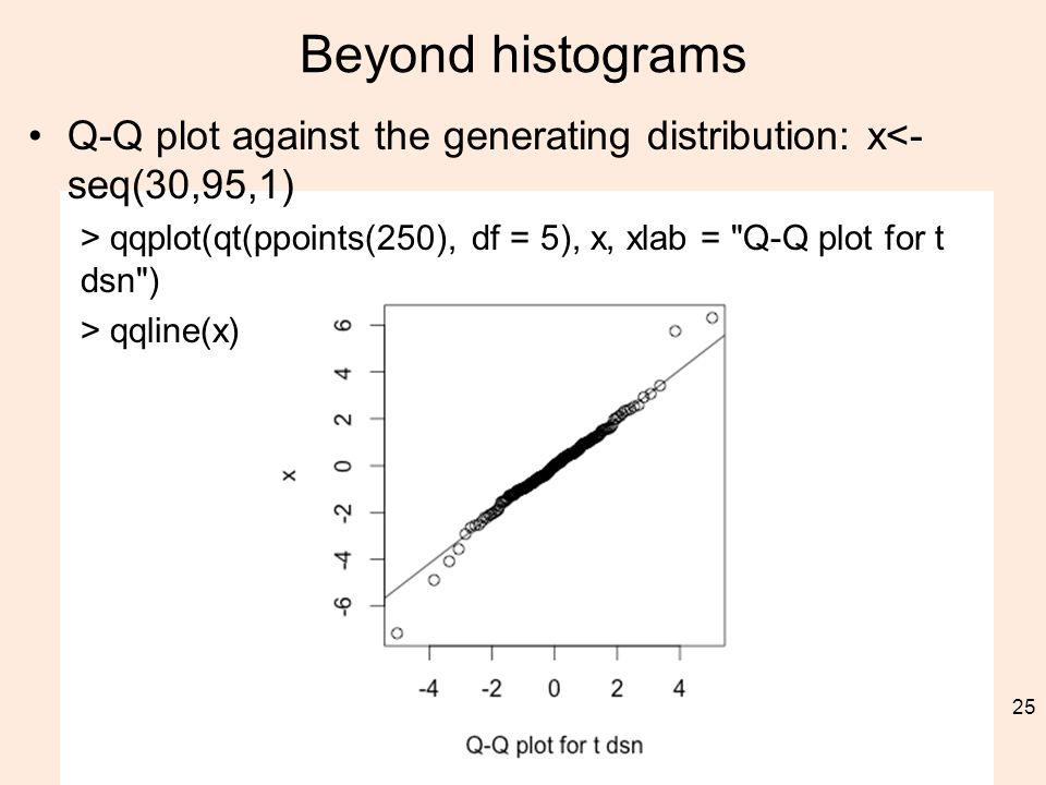 Beyond histograms Q-Q plot against the generating distribution: x<- seq(30,95,1) > qqplot(qt(ppoints(250), df = 5), x, xlab = Q-Q plot for t dsn ) > qqline(x) 25