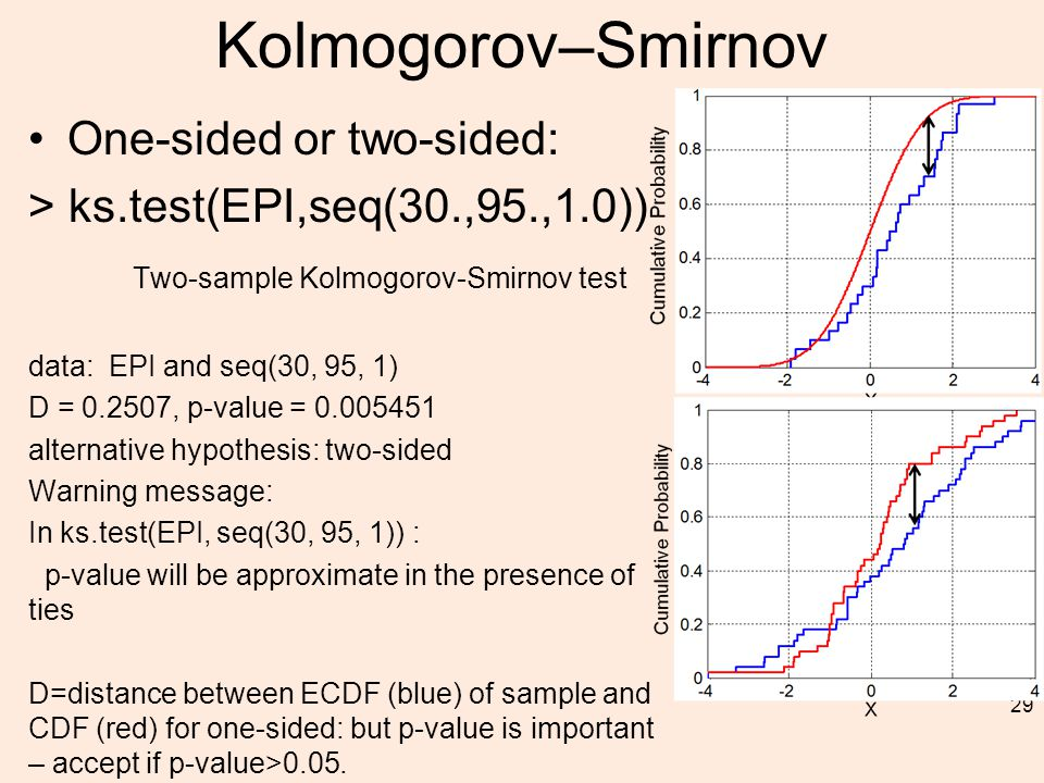 Kolmogorov–Smirnov One-sided or two-sided: > ks.test(EPI,seq(30.,95.,1.0)) Two-sample Kolmogorov-Smirnov test data: EPI and seq(30, 95, 1) D = 0.2507, p-value = 0.005451 alternative hypothesis: two-sided Warning message: In ks.test(EPI, seq(30, 95, 1)) : p-value will be approximate in the presence of ties D=distance between ECDF (blue) of sample and CDF (red) for one-sided: but p-value is important – accept if p-value>0.05.