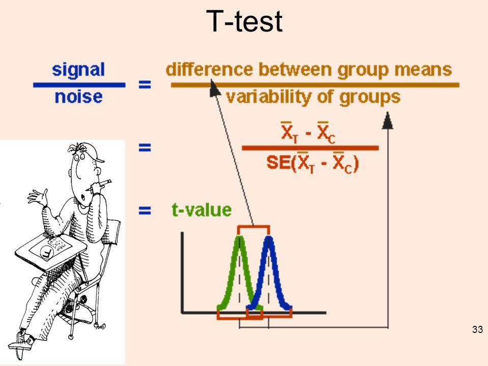 T-test 33