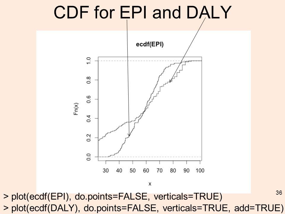 CDF for EPI and DALY 36 > plot(ecdf(EPI), do.points=FALSE, verticals=TRUE) > plot(ecdf(DALY), do.points=FALSE, verticals=TRUE, add=TRUE)
