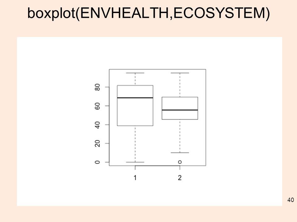 boxplot(ENVHEALTH,ECOSYSTEM) 40