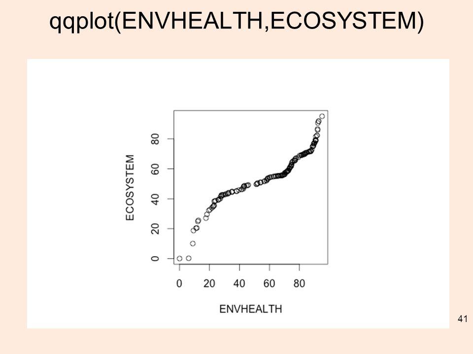 qqplot(ENVHEALTH,ECOSYSTEM) 41