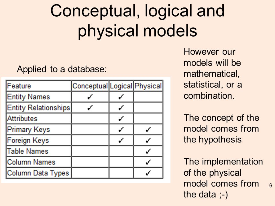 Conceptual, logical and physical models 6 Applied to a database: However our models will be mathematical, statistical, or a combination.
