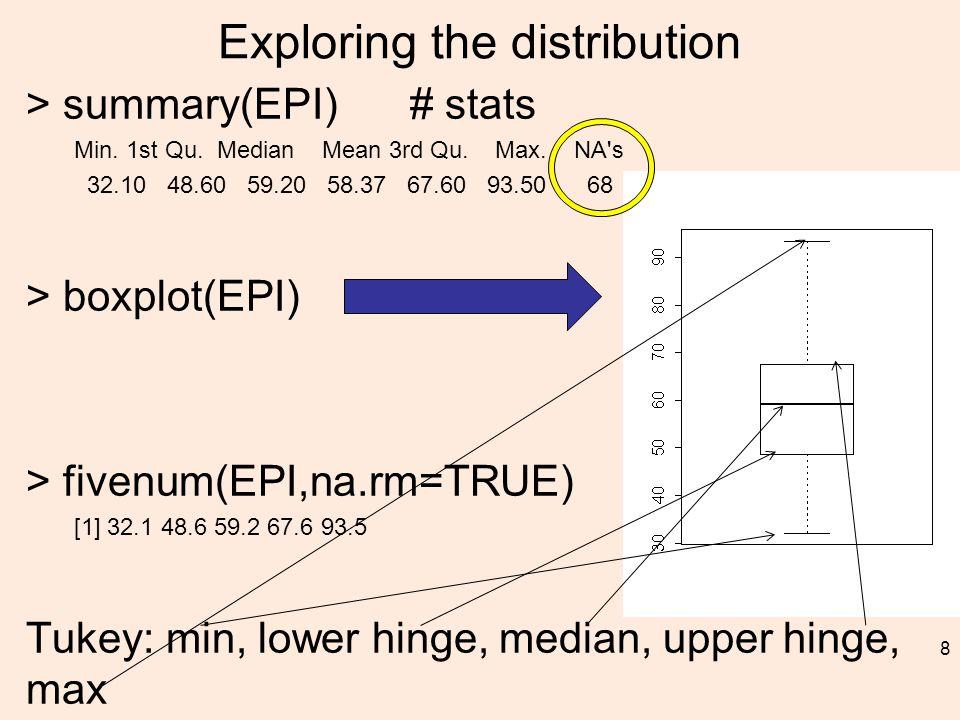 Exploring the distribution > summary(EPI) # stats Min.