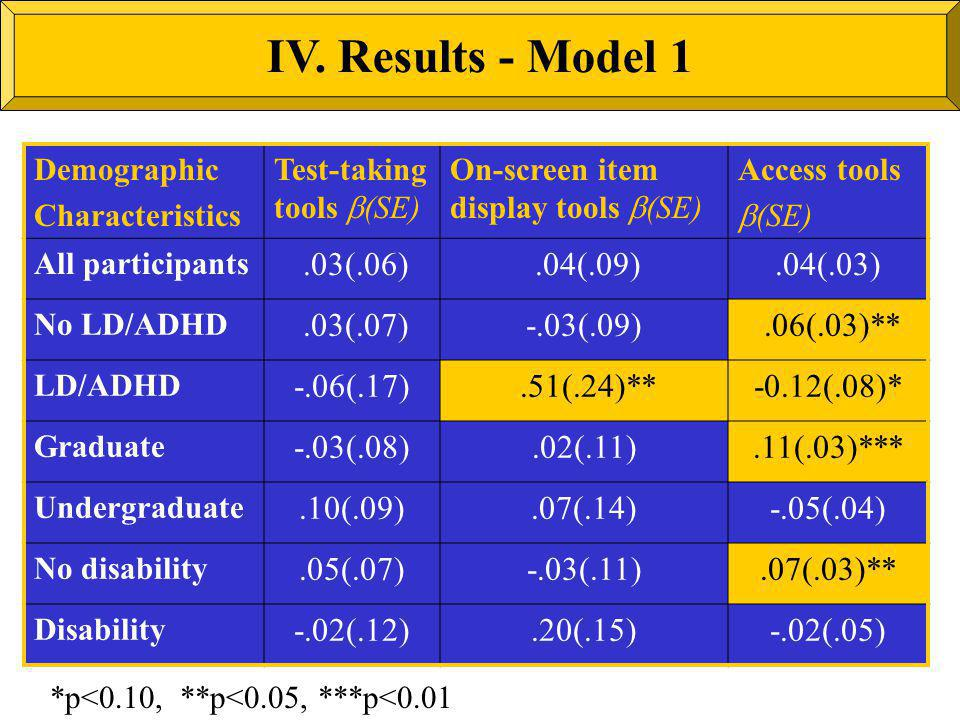 Demographic Characteristics Test-taking tools (SE) On-screen item display tools (SE) Access tools (SE) All participants.03(.06).04(.09).04(.03) No LD/