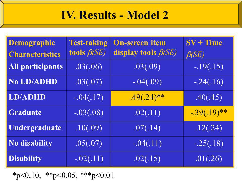 Demographic Characteristics Test-taking tools (SE) On-screen item display tools (SE) SV + Time (SE) All participants.03(.06).03(.09)-.19(.15) No LD/AD