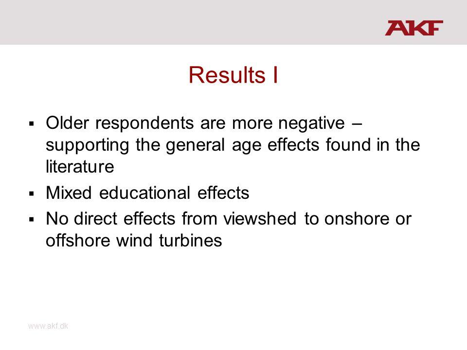 Results II: (logit model) www.akf.dk Standard errors in [].