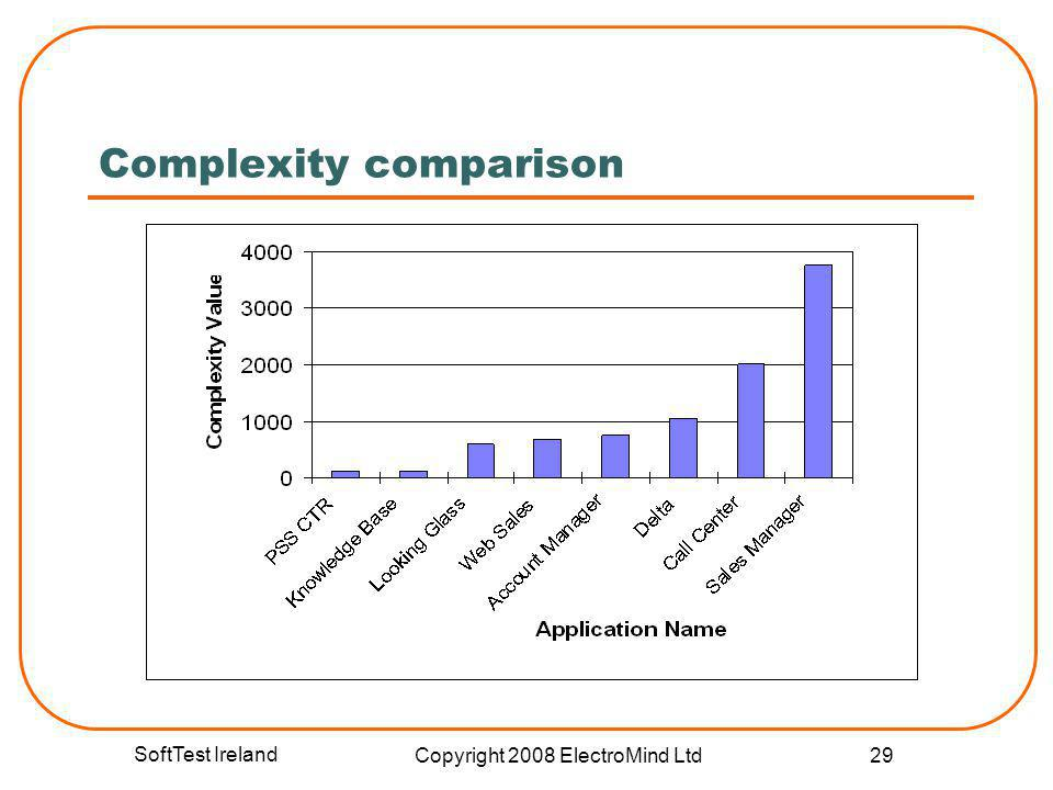 SoftTest Ireland Copyright 2008 ElectroMind Ltd 29 Complexity comparison