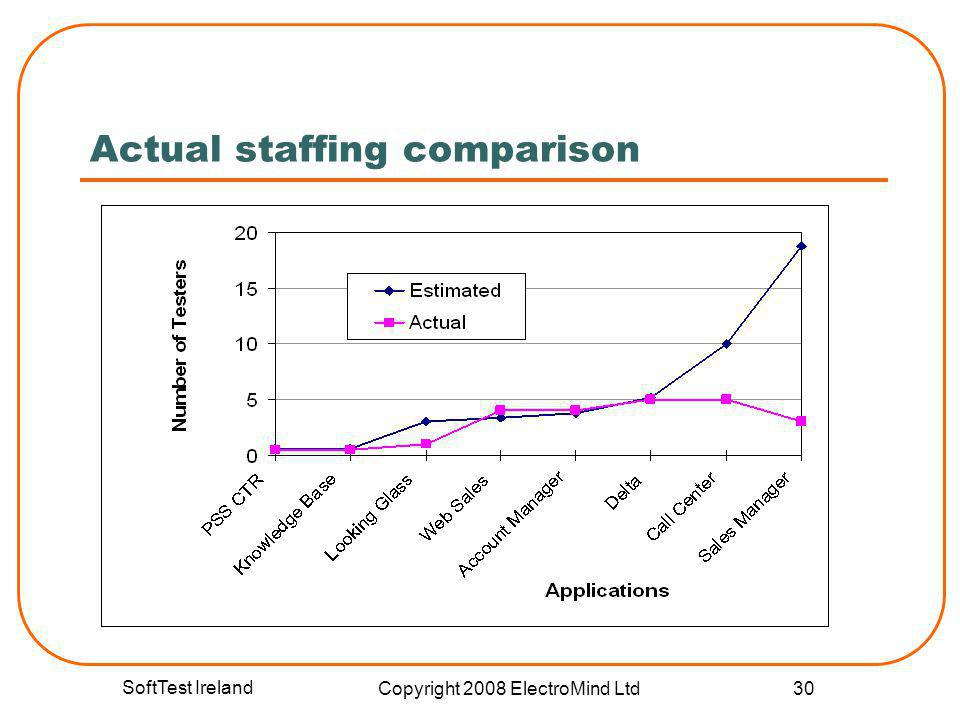 SoftTest Ireland Copyright 2008 ElectroMind Ltd 30 Actual staffing comparison