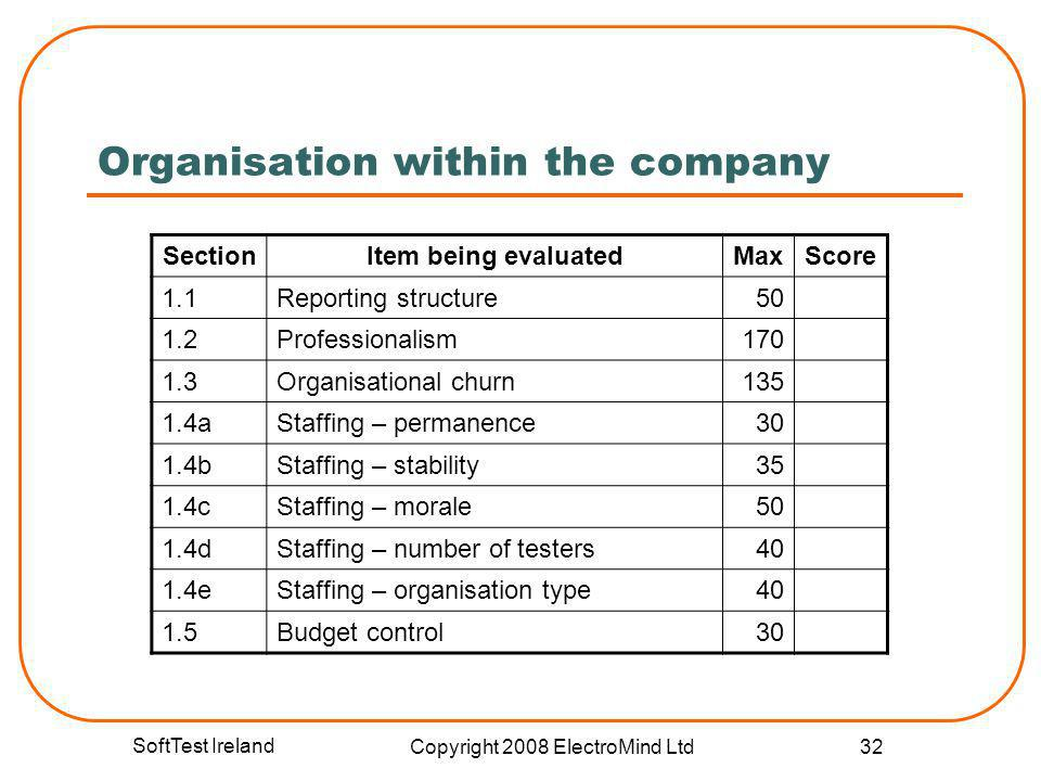 SoftTest Ireland Copyright 2008 ElectroMind Ltd 32 Organisation within the company SectionItem being evaluatedMaxScore 1.1Reporting structure50 1.2Pro