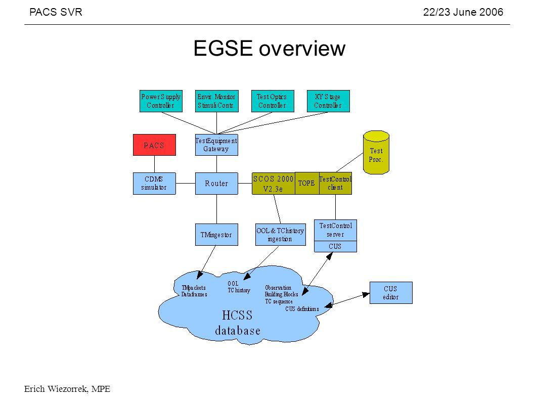 PACS SVR22/23 June 2006 Erich Wiezorrek, MPE EGSE overview