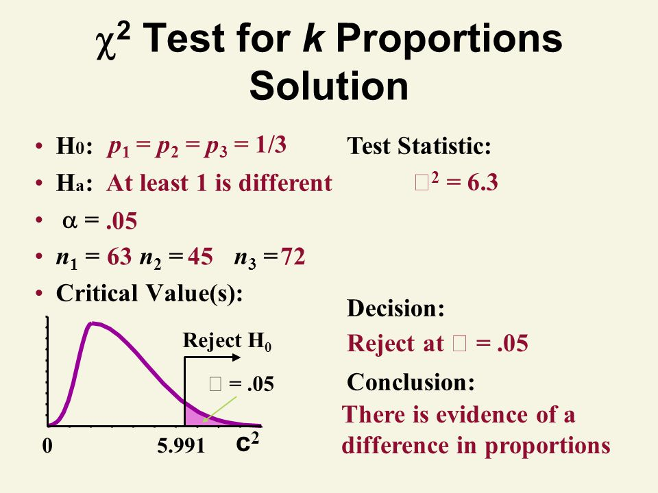Test Statistic: Decision: Conclusion: 2 = 6.3 Reject at =.05 There is evidence of a difference in proportions 2 Test for k Proportions Solution H 0 :