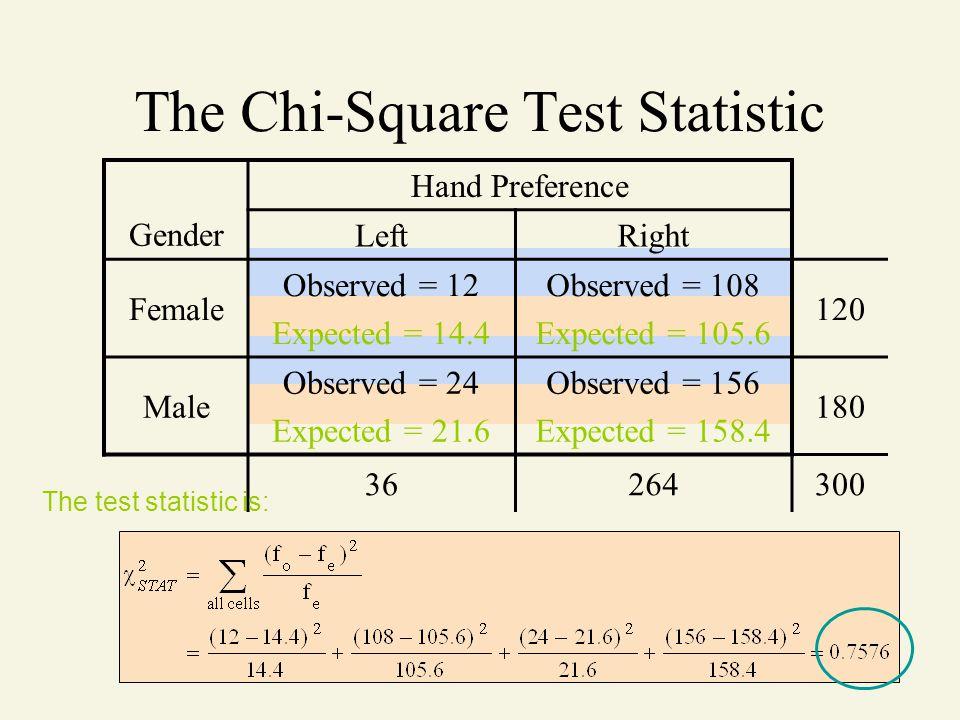 Gender Hand Preference LeftRight Female Observed = 12 Expected = 14.4 Observed = 108 Expected = 105.6 120 Male Observed = 24 Expected = 21.6 Observed