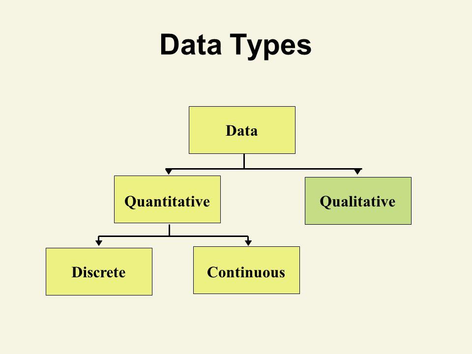 Data Types Data QuantitativeQualitative ContinuousDiscrete