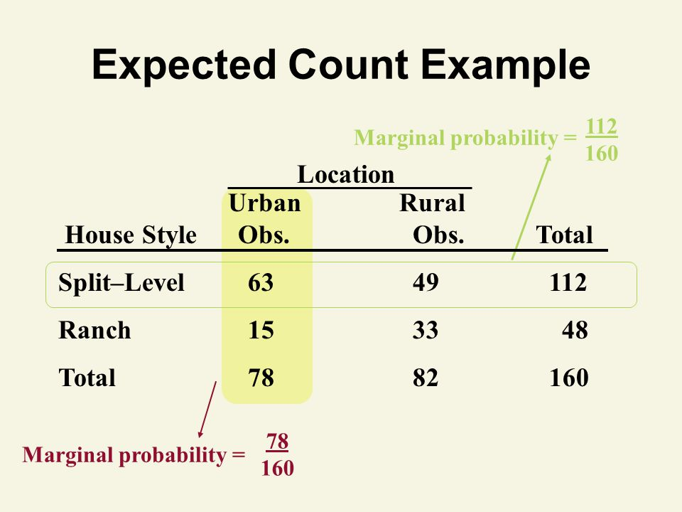 78 160 Marginal probability = Expected Count Example 112 160 Marginal probability = Location UrbanRural House Style Obs. Obs.Total Split–Level 63 49 1