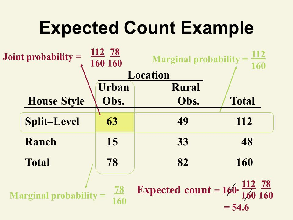 Expected Count Example 78 160 Marginal probability = 112 160 Marginal probability = Joint probability = 112 160 78 160 Location UrbanRural House Style