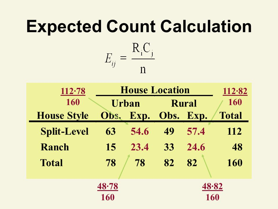 Expected Count Calculation House Location Urban Rural House Style Obs. Exp. Obs. Exp. Total Split-Level 63 112·78 160 54.6 49 112·82 160 57.4 112 Ranc
