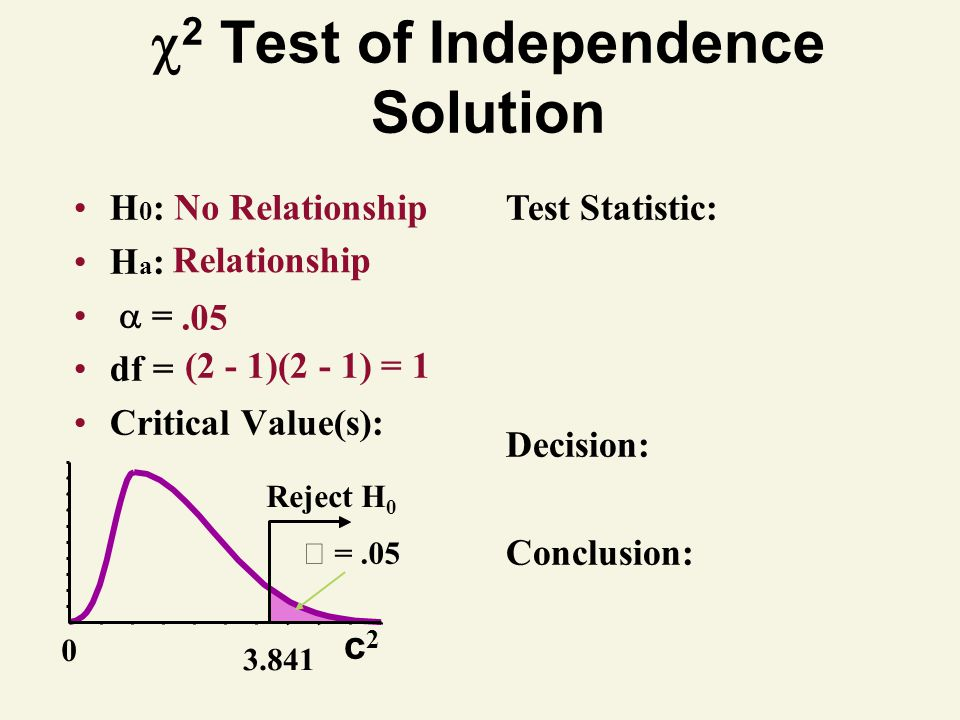 2 Test of Independence Solution H 0 : H a : = df = Critical Value(s): Test Statistic: Decision: Conclusion: No Relationship Relationship.05 (2 - 1)(2