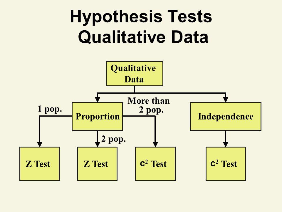 Hypothesis Tests Qualitative Data Qualitative Data Z Test c 2 Test ProportionIndependence 1 pop. c 2 Test More than 2 pop.