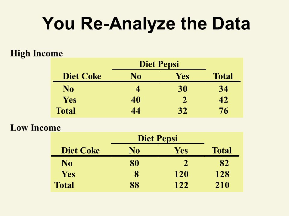 Low Income You Re-Analyze the Data High Income Diet Pepsi Diet Coke No Yes Total No 4 30 34 Yes 40 2 42 Total 44 32 76 Diet Pepsi Diet Coke No Yes Tot