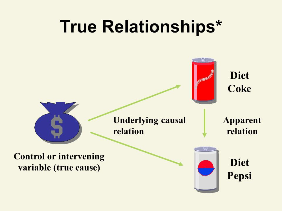 True Relationships* Apparent relation Underlying causal relation Control or intervening variable (true cause) Diet Coke Diet Pepsi