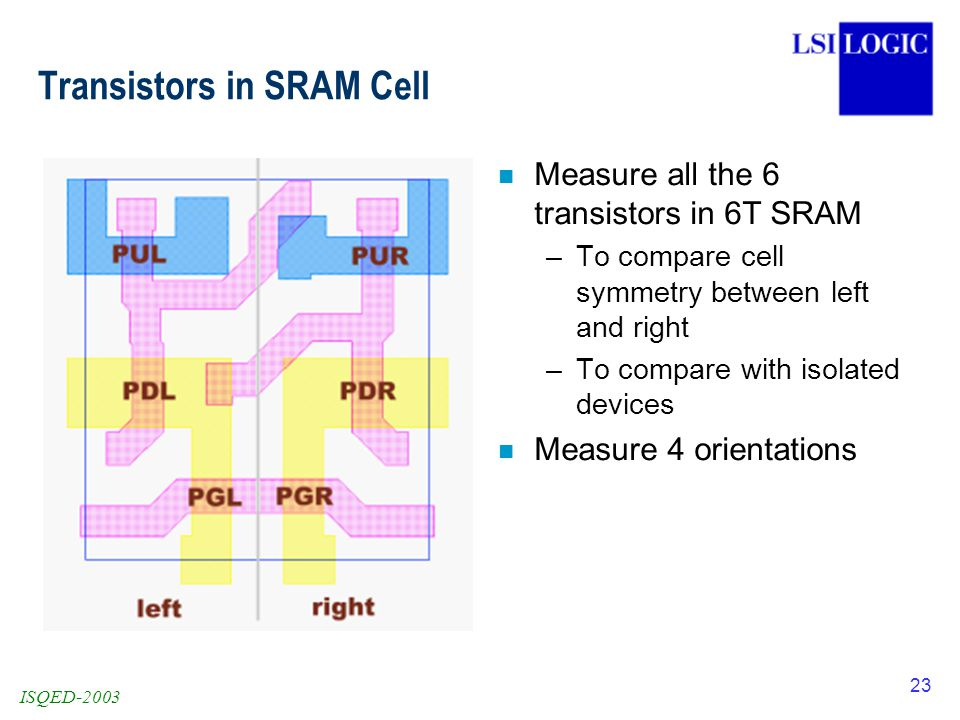 ISQED-2003 23 Transistors in SRAM Cell n Measure all the 6 transistors in 6T SRAM –To compare cell symmetry between left and right –To compare with isolated devices n Measure 4 orientations