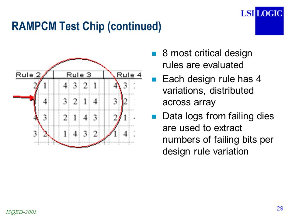 ISQED-2003 29 RAMPCM Test Chip (continued) n 8 most critical design rules are evaluated n Each design rule has 4 variations, distributed across array n Data logs from failing dies are used to extract numbers of failing bits per design rule variation
