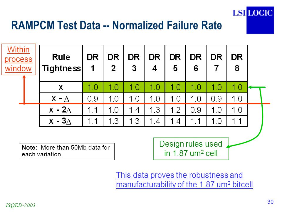 ISQED-2003 30 RAMPCM Test Data -- Normalized Failure Rate Design rules used in 1.87 um 2 cell Within process window Note: More than 50Mb data for each variation.