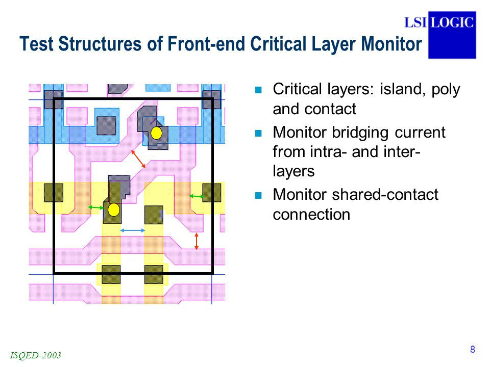 ISQED-2003 8 Test Structures of Front-end Critical Layer Monitor n Critical layers: island, poly and contact n Monitor bridging current from intra- and inter- layers n Monitor shared-contact connection
