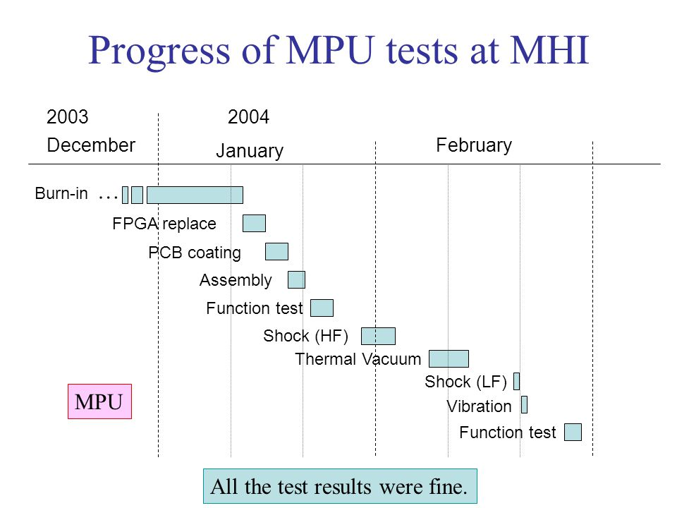 Progress of MPU tests at MHI 20032004 December January February … Burn-in FPGA replace PCB coating Assembly Function test Shock (HF) Thermal Vacuum Sh