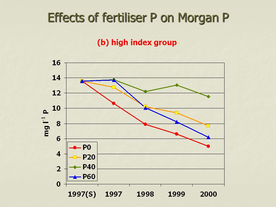 Effects of fertiliser P on Morgan P (b) high index group