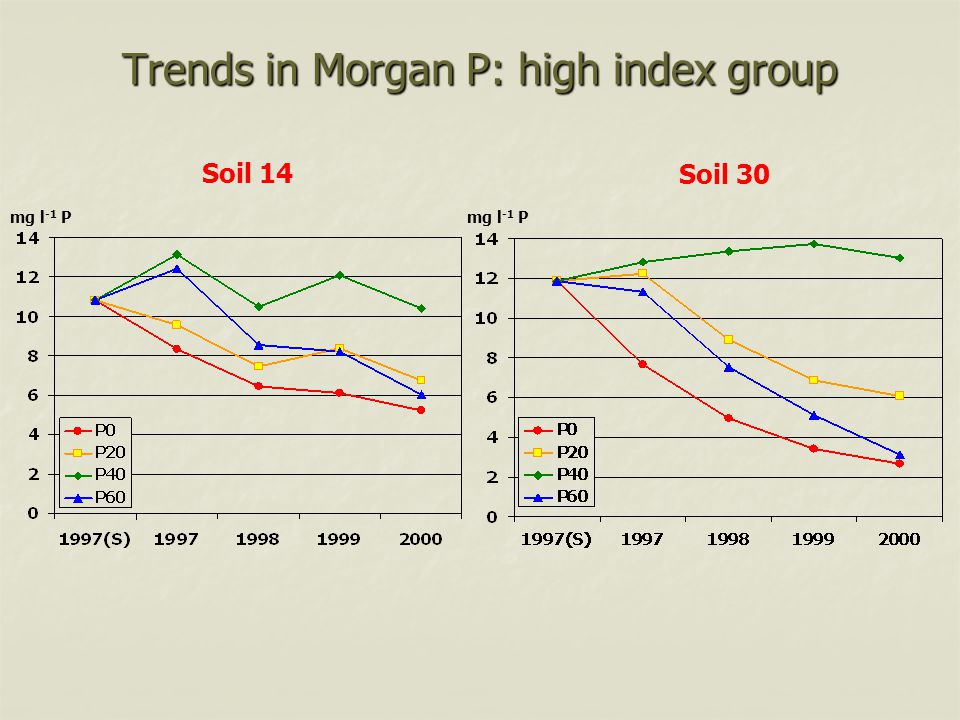 Trends in Morgan P: high index group Soil 14 mg l -1 P Soil 30 mg l -1 P