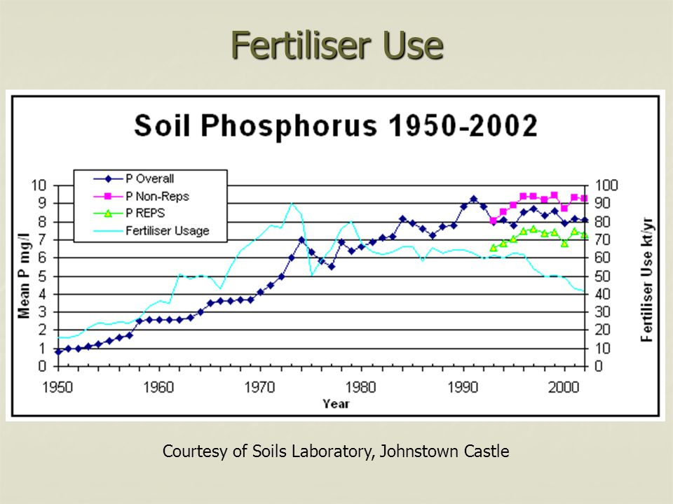 Fertiliser Use Courtesy of Soils Laboratory, Johnstown Castle