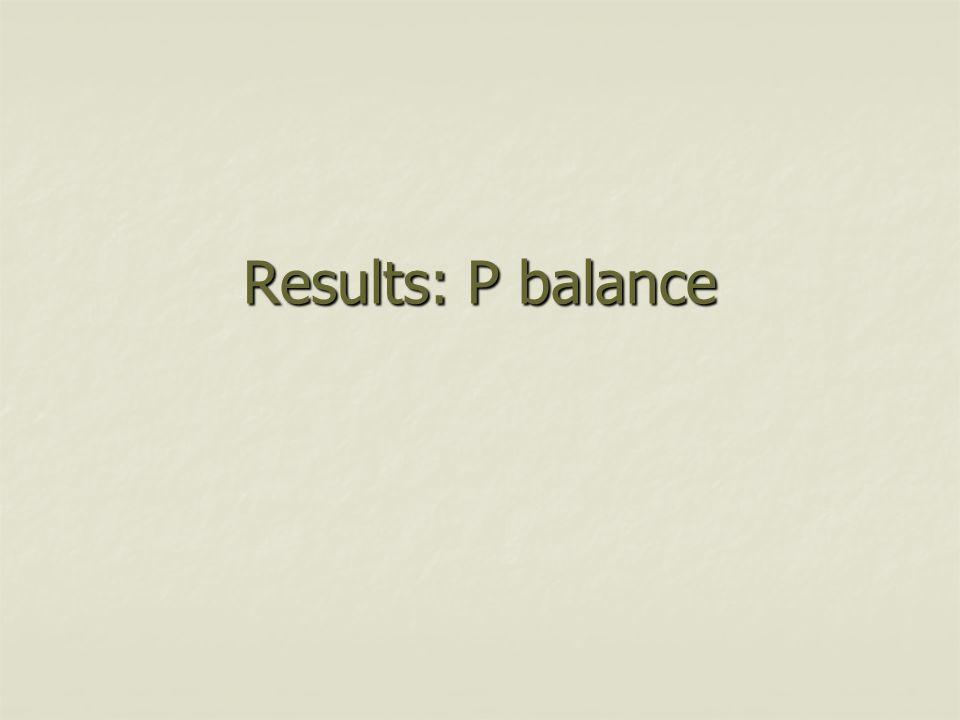 Results: P balance