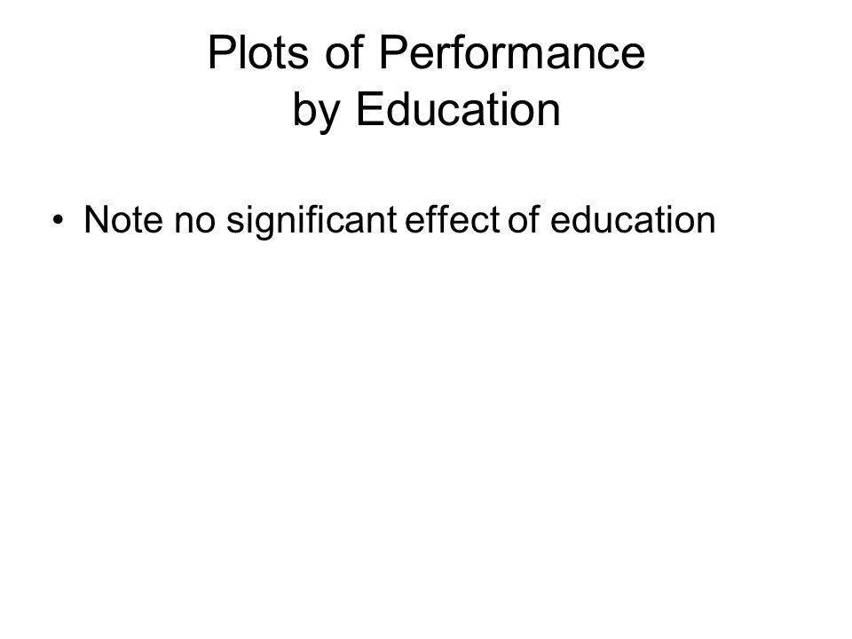 Plots of Performance by Education Note no significant effect of education