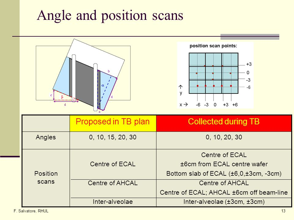 F. Salvatore, RHUL13 Angle and position scans Proposed in TB planCollected during TB Angles0, 10, 15, 20, 300, 10, 20, 30 Position scans Centre of ECA