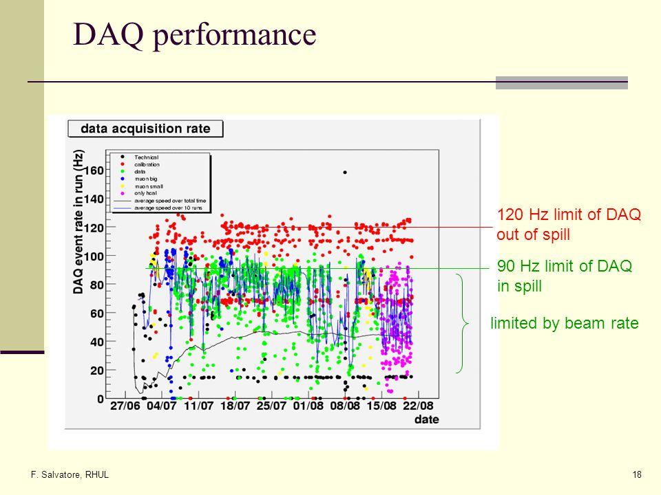 F. Salvatore, RHUL18 DAQ performance 90 Hz limit of DAQ in spill 120 Hz limit of DAQ out of spill limited by beam rate