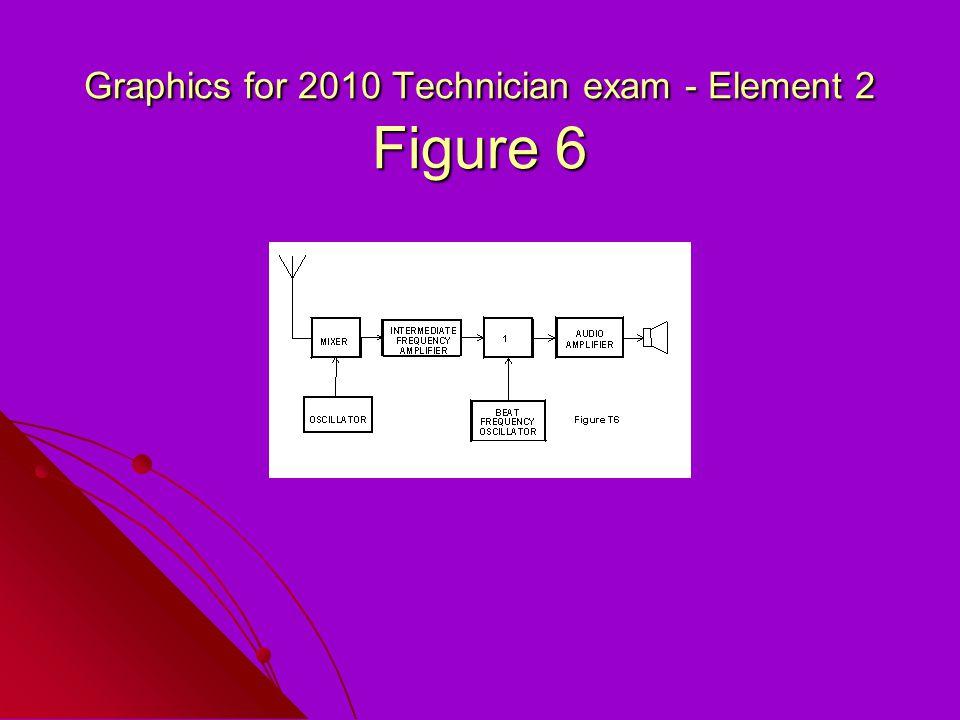 Graphics for 2010 Technician exam - Element 2 Figure 6