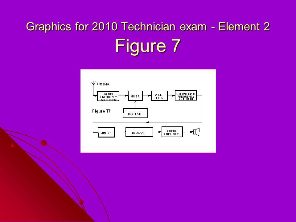 Graphics for 2010 Technician exam - Element 2 Figure 7