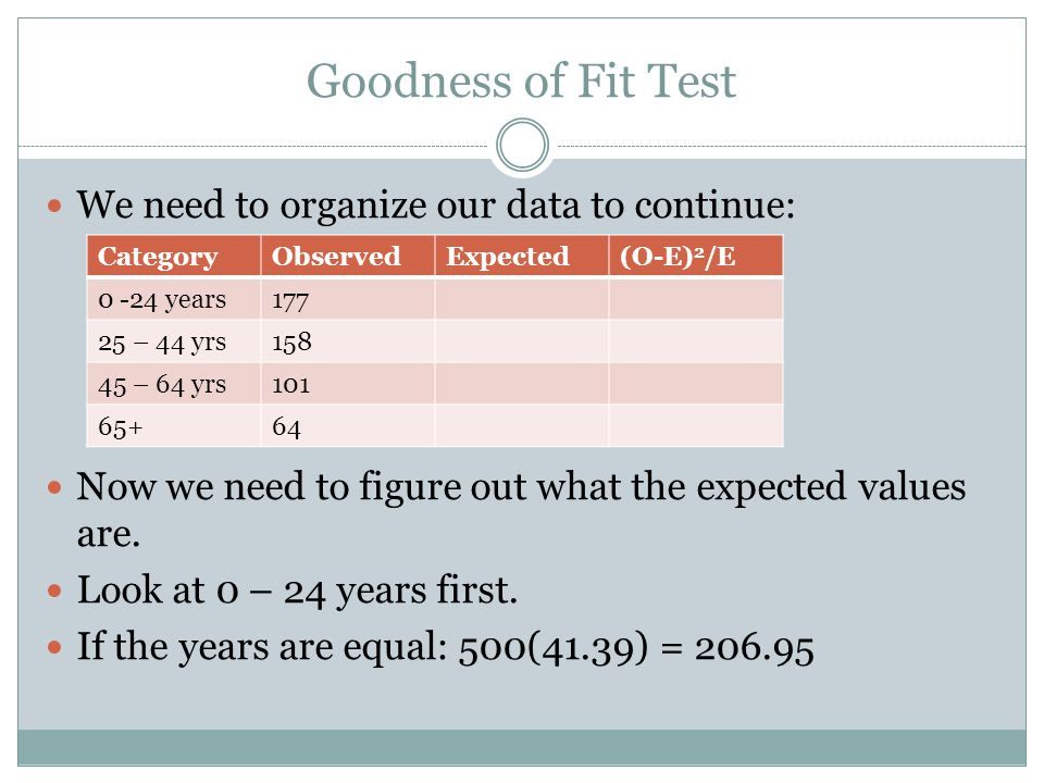 Goodness of Fit Test We need to organize our data to continue: Now we need to figure out what the expected values are.