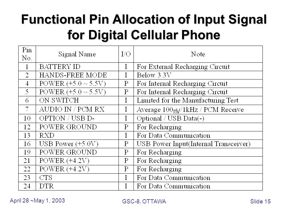 Functional Pin Allocation of Input Signal for Digital Cellular Phone April 28 ~May 1, 2003 GSC-8, OTTAWASlide 15