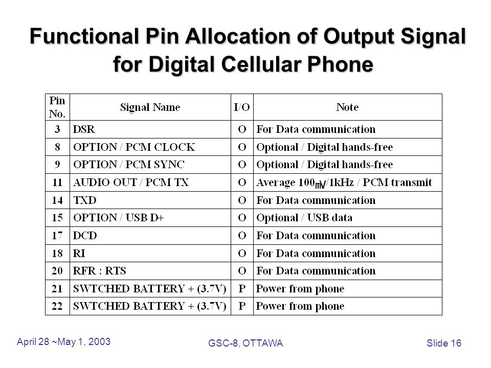 Functional Pin Allocation of Output Signal for Digital Cellular Phone Functional Pin Allocation of Output Signal for Digital Cellular Phone April 28 ~May 1, 2003 GSC-8, OTTAWASlide 16