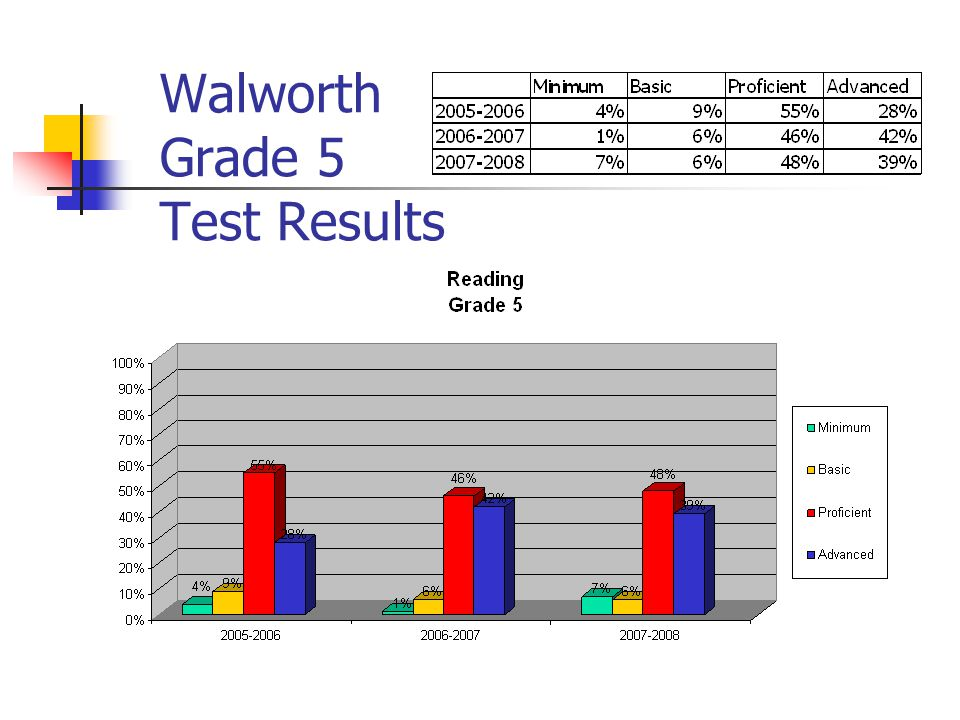 Walworth Grade 5 Test Results