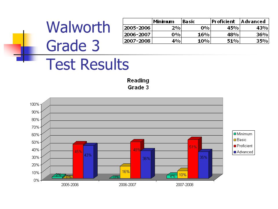 Walworth Grade 3 Test Results
