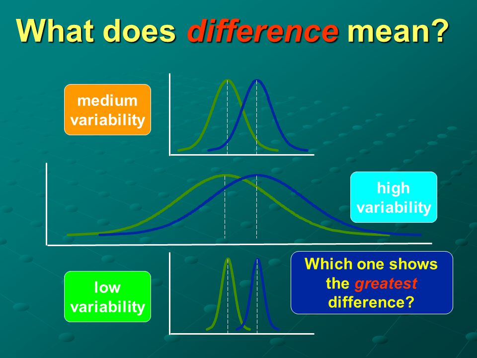 What does difference mean? medium variability high variability low variability The mean difference is the same for all three cases