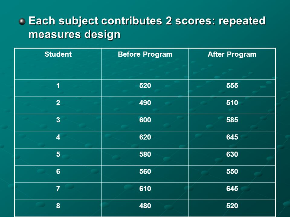 Example Suppose we want to test the effectiveness of a program designed to increase scores on the quantitative section of the Graduate Record Exam (GR