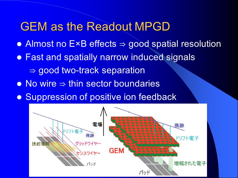 GEM as the Readout MPGD Almost no E×B effects good spatial resolution Fast and spatially narrow induced signals good two-track separation No wire thin sector boundaries Suppression of positive ion feedback