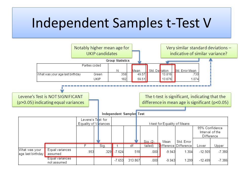 Independent Samples t-Test V Group Statistics Parties coded NMeanStd. DeviationStd. Error Mean What was your age last birthday Green35849.5713.816.730