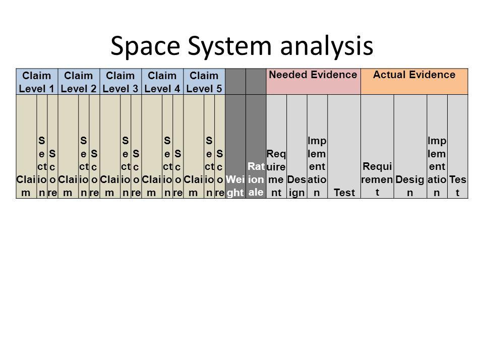 Space System analysis Claim Level 1 Claim Level 2 Claim Level 3 Claim Level 4 Claim Level 5 Needed EvidenceActual Evidence Clai m S e ct io n S c o re Clai m S e ct io n S c o re Clai m S e ct io n S c o re Clai m S e ct io n S c o re Clai m S e ct io n S c o re Wei ght Rat ion ale Req uire me nt Des ign Imp lem ent atio nTest Requi remen t Desig n Imp lem ent atio n Tes t
